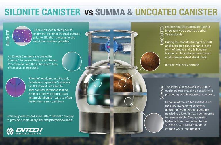 Silonite<sup>TM</sup> VS SUMMA Canisters