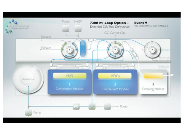 7200 Manual V2 - Distributor