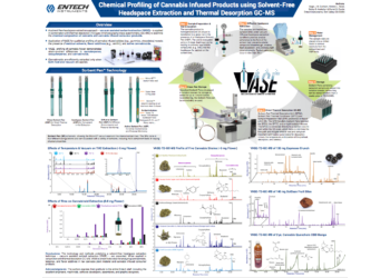 POSTER: Chemical Profiling of Cannabis Infused Products using Solvent-Free Headspace Extraction and Thermal Desorption GC-MS